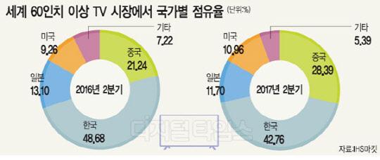 한국 대형TV 독주 '흔들'… 중국, 점유율 1년새 10%p 급등
